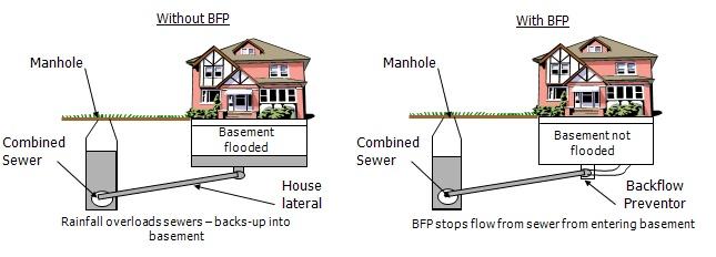 backwater valve information and rebate program application. Black Bedroom Furniture Sets. Home Design Ideas